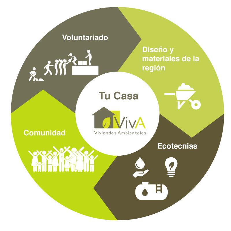 Tu-Casa-VivA